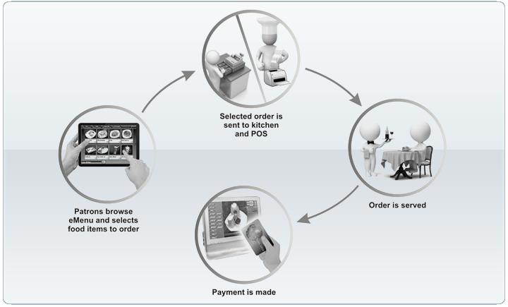 eMenu- How eMenu works?